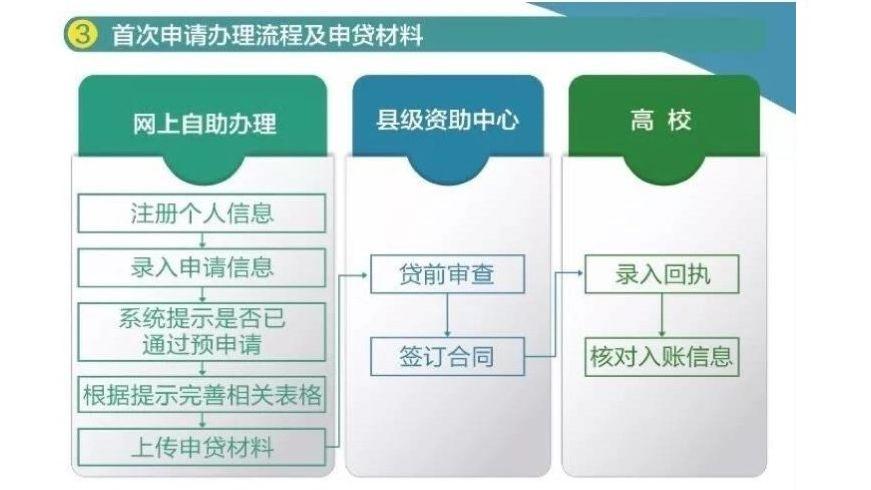 国家开发银行助学贷款在雄安雄县正式开办